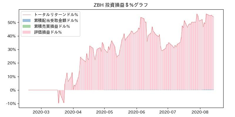 ZBH 投資損益$%グラフ