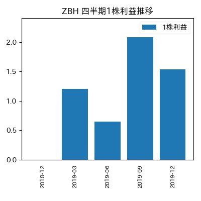 ZBH 1株利益