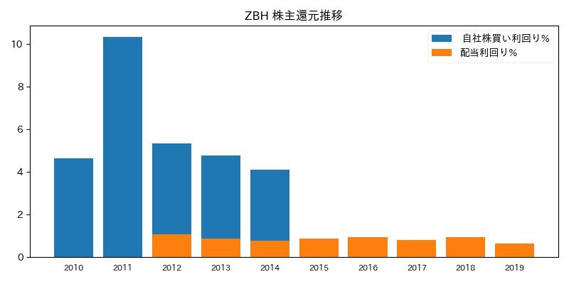 ZBH 株主還元推移