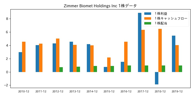 Zimmer Biomet Holdings Inc 1株データ