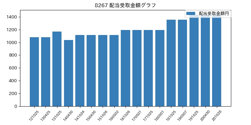 8267 配当受取金額グラフ