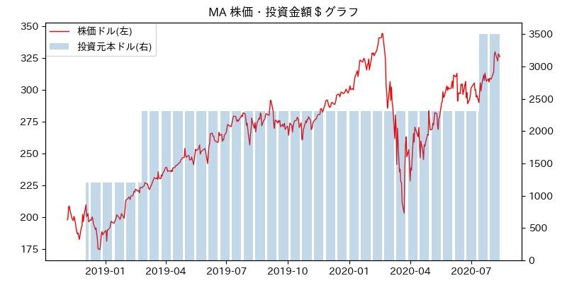 MA 株価・投資金額$グラフ