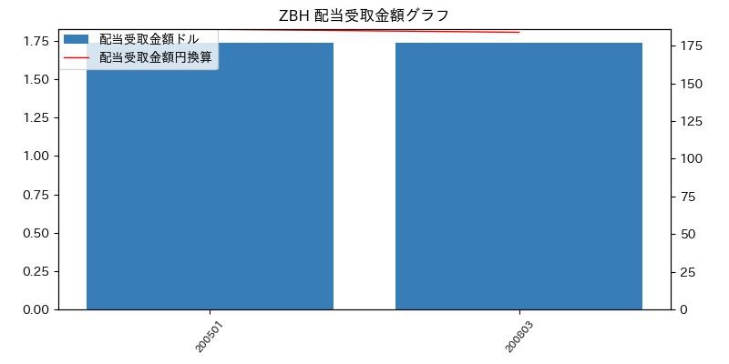 ZBH 配当受取金額グラフ