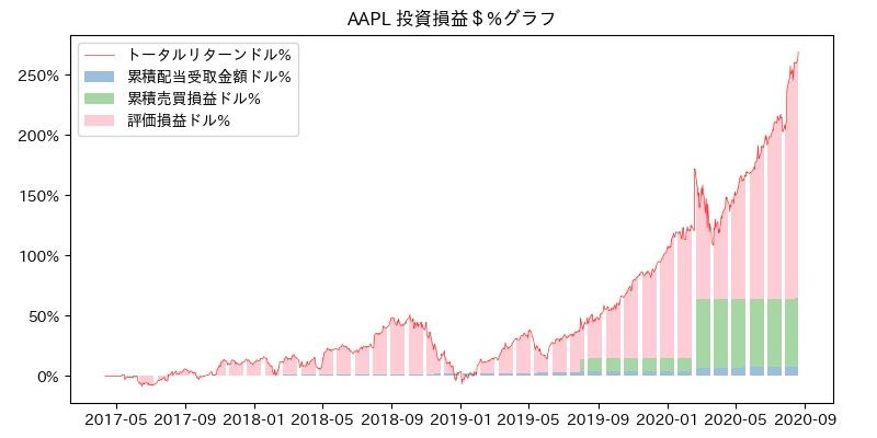 AAPL 投資損益$%グラフ