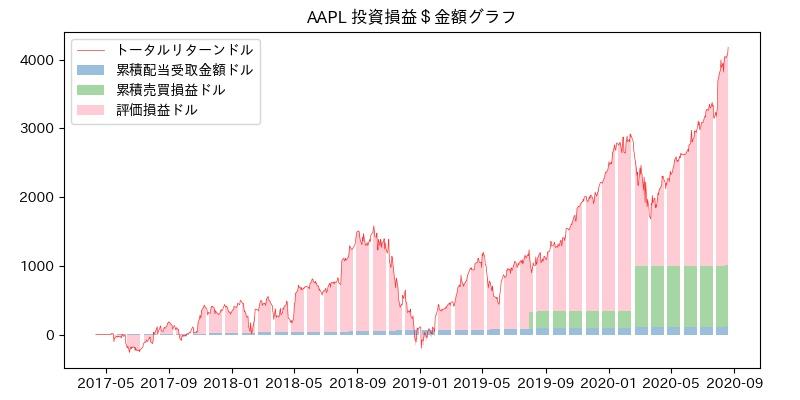 AAPL 投資損益$グラフ