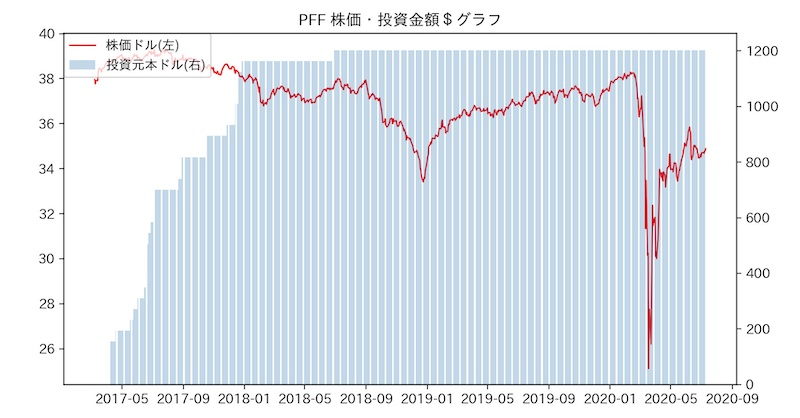 PFF 株価・投資金額$グラフ