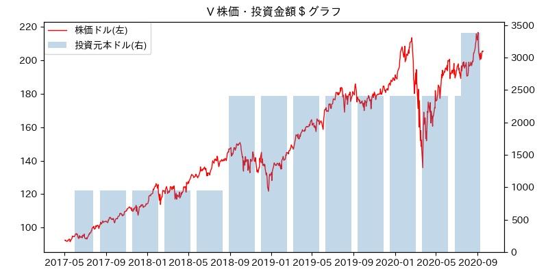 V 株価・投資金額$グラフ