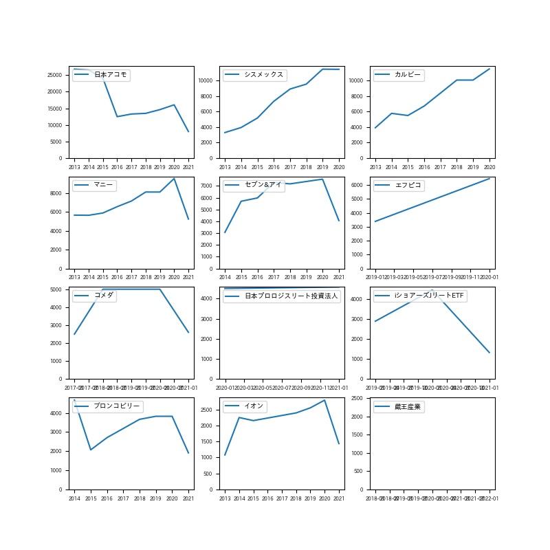 日本株銘柄毎受取配当金額円推移