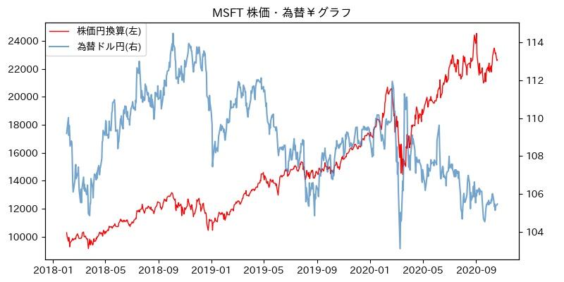 MSFT 株価・為替¥グラフ