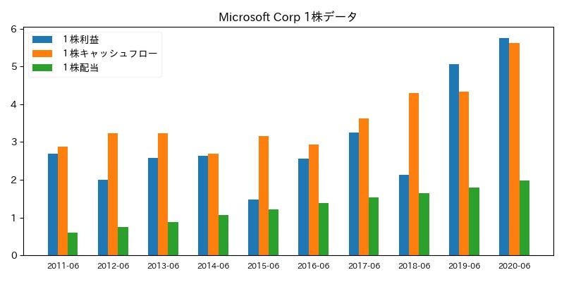 Microsoft Corp 1株データ