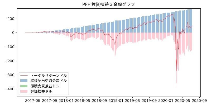 PFF 投資損益$グラフ