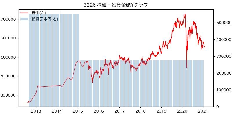3226 株価・投資金額¥グラフ