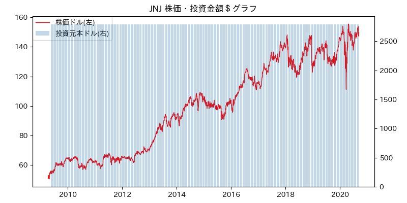 JNJ 株価・投資金額$グラフ