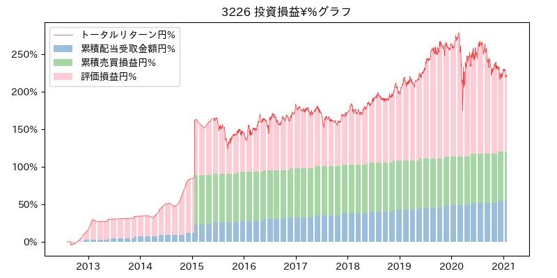 3226 投資損益¥%グラフ