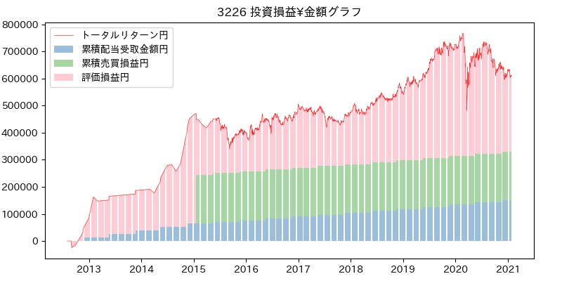 3226 投資損益¥グラフ