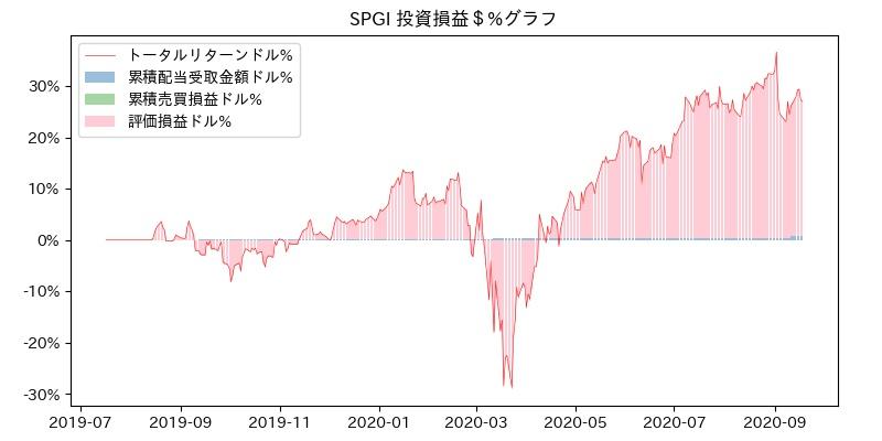 SPGI 投資損益$%グラフ
