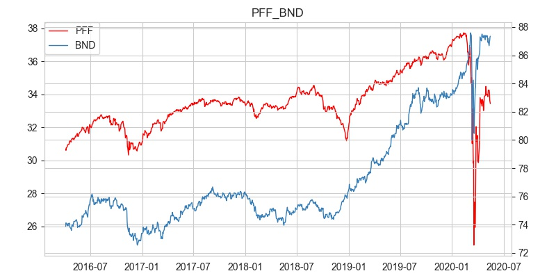 PFF_BND株価