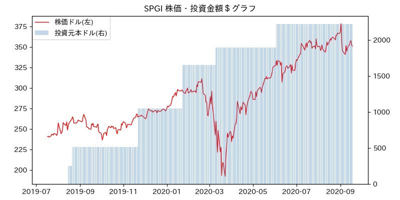 SPGI 株価・投資金額$グラフ