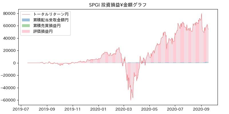 SPGI 投資損益¥グラフ