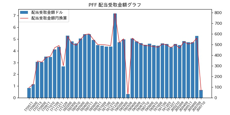 PFF 配当受取金額グラフ