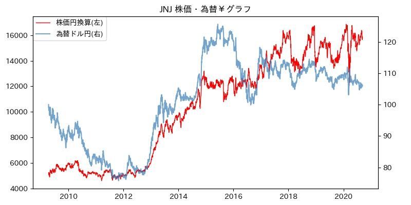 JNJ 株価・為替¥グラフ