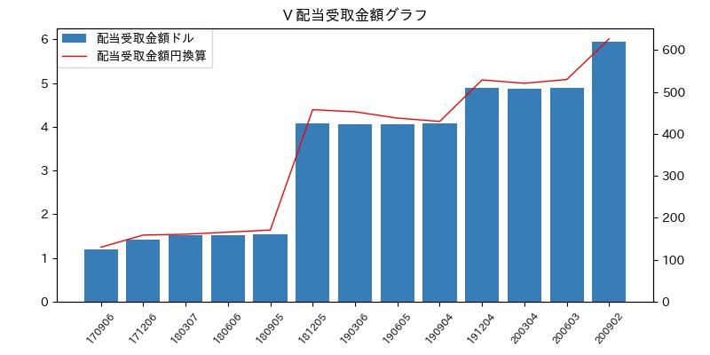 V 配当受取金額グラフ