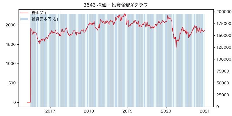 3543 株価・投資金額¥グラフ