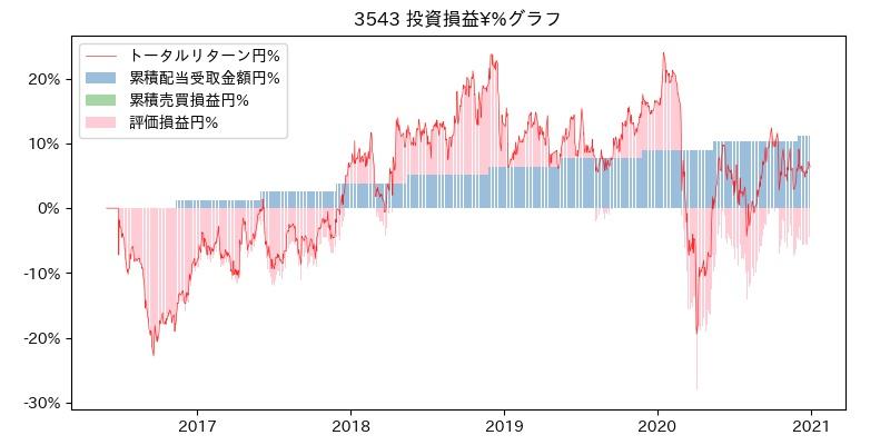 3543 投資損益¥%グラフ