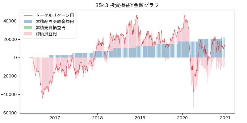3543 投資損益¥グラフ