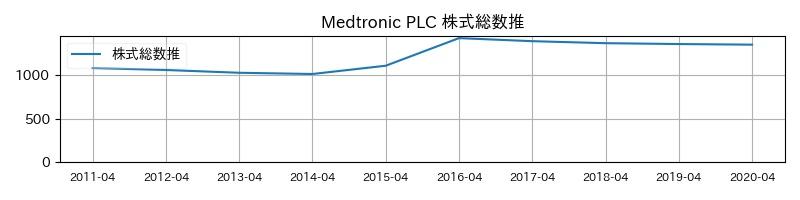 Medtronic PLC 株式総数推移
