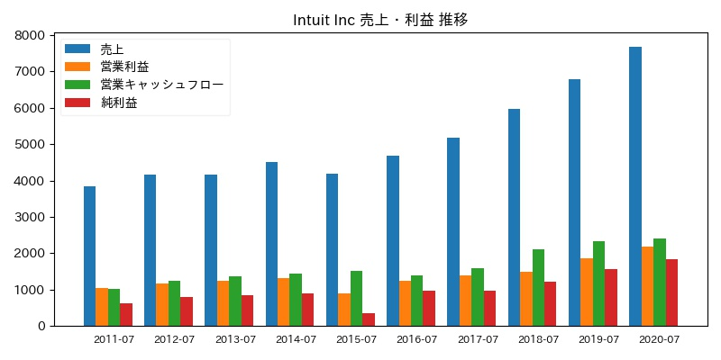 Intuit Inc 売上・利益 推移