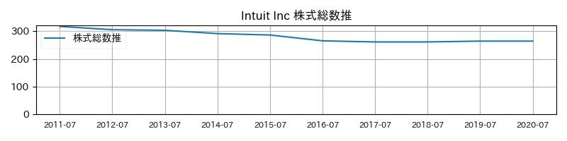 Intuit Inc 株式総数推移