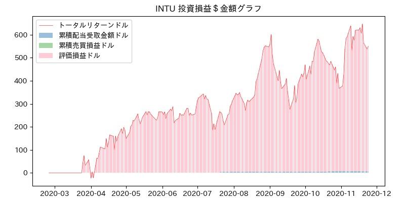 INTU 投資損益$グラフ
