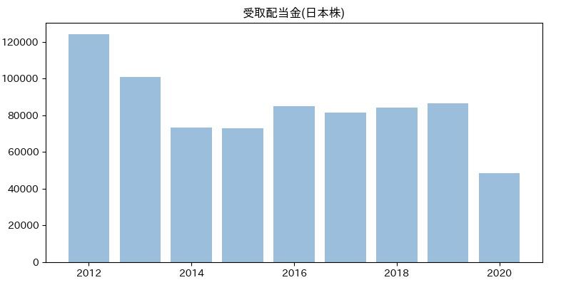 受取配当金(日本株)
