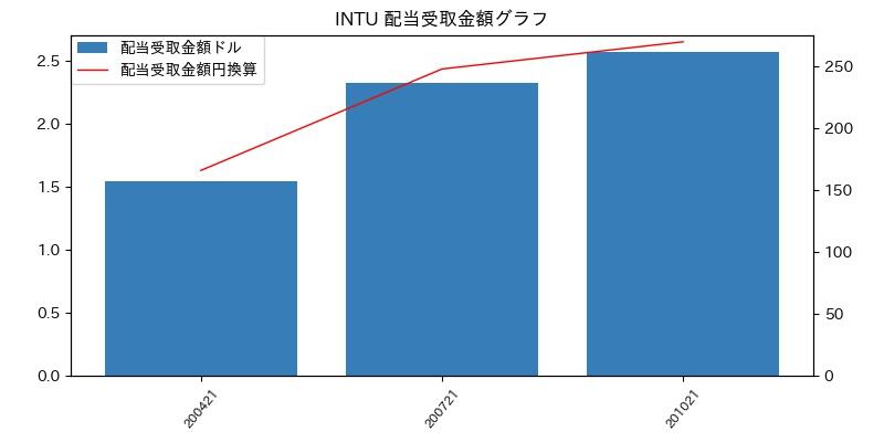 INTU 配当受取金額グラフ