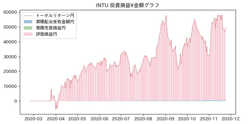 INTU 投資損益¥グラフ