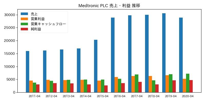 Medtronic PLC 売上・利益 推移