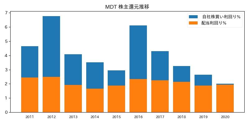 MDT 株主還元推移