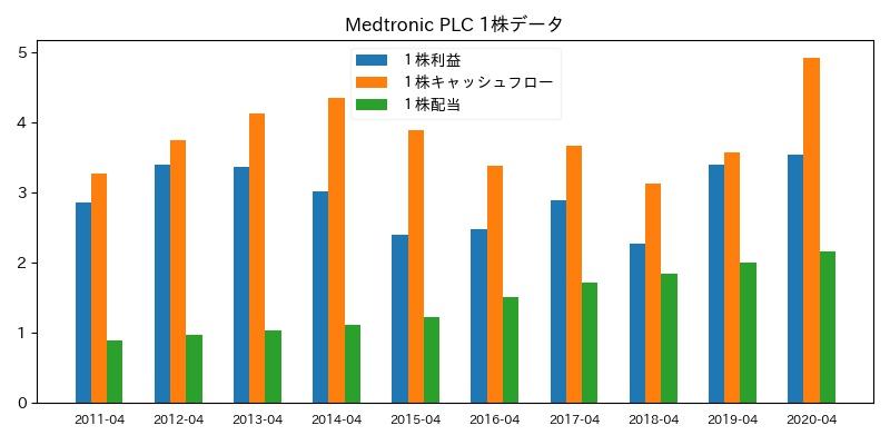 Medtronic PLC 1株データ