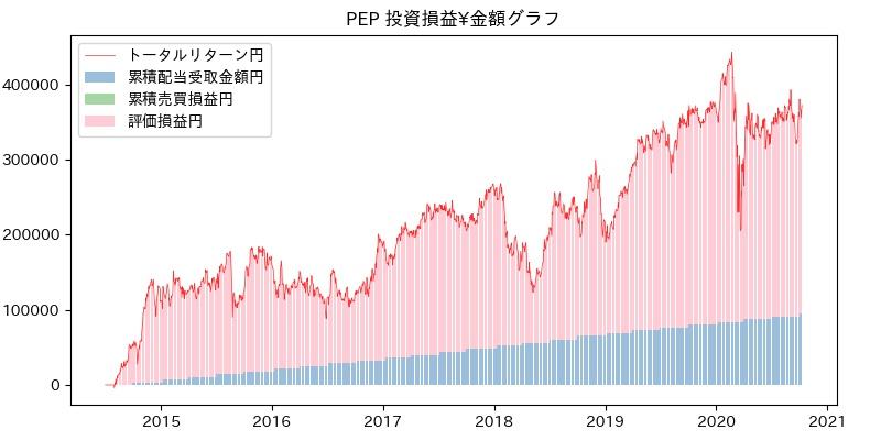 PEP 投資損益¥グラフ