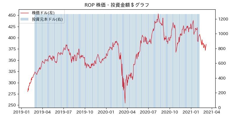 ROP 株価・投資金額$グラフ