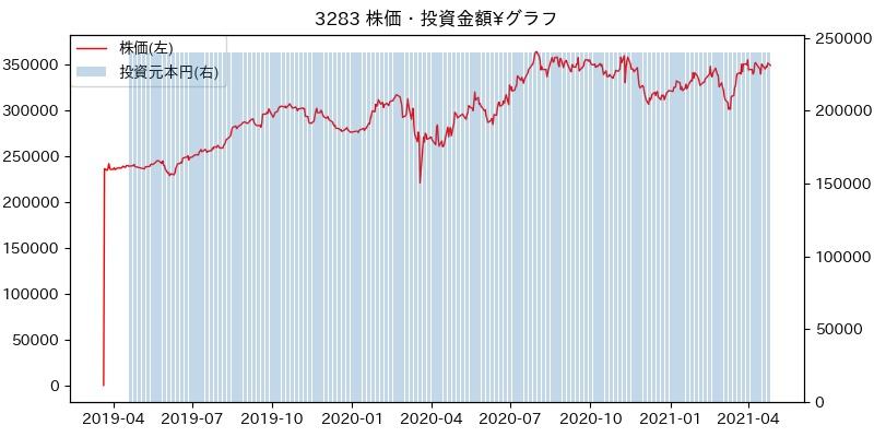3283 株価・投資金額¥グラフ