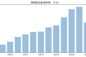 受取配当金(海外株・ドル)