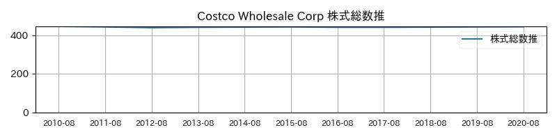 Costco Wholesale Corp 株式総数推移