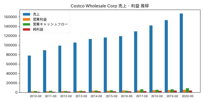 Costco Wholesale Corp 売上・利益 推移