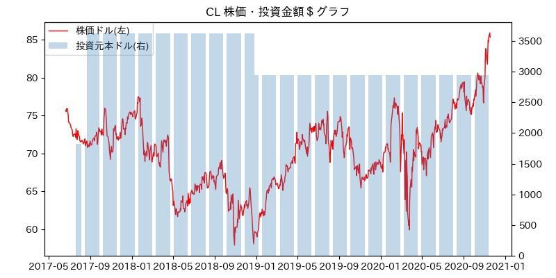 CL 株価・投資金額$グラフ