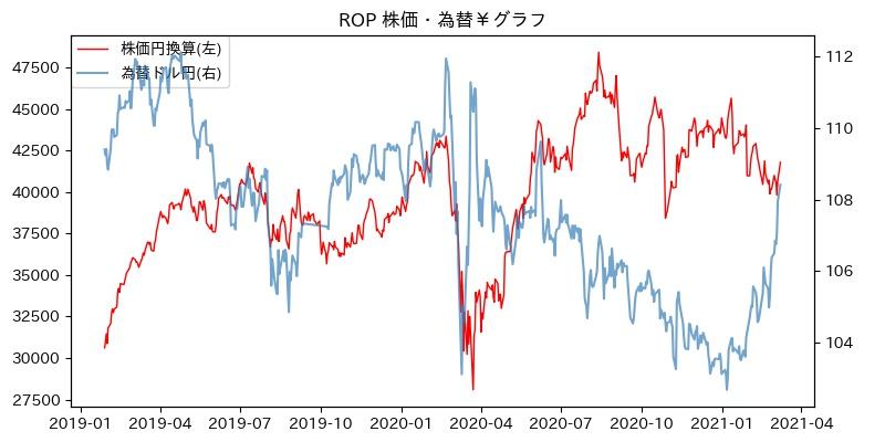 ROP 株価・為替¥グラフ