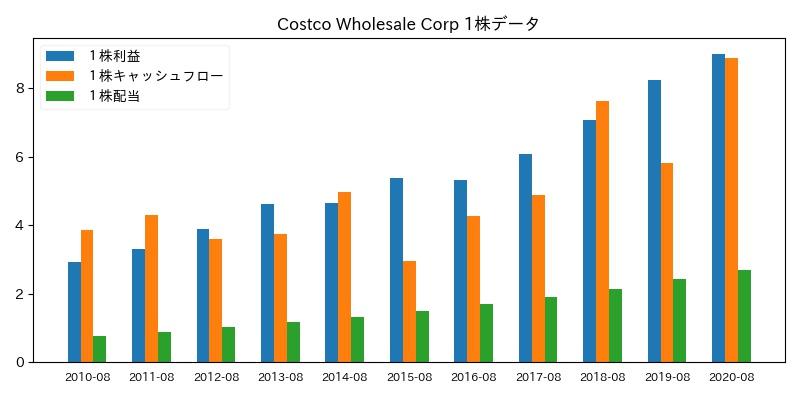 Costco Wholesale Corp 1株データ