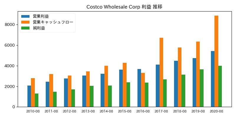 Costco Wholesale Corp 利益 推移
