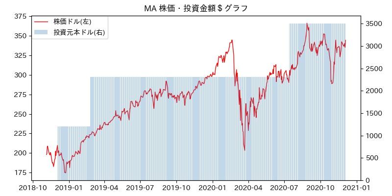 カード 株価 マスター
